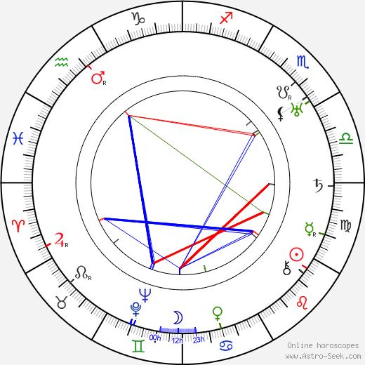 Edna Maison birth chart, Edna Maison astro natal horoscope, astrology