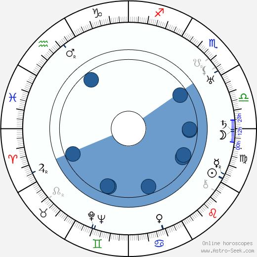 Elmer Dyer wikipedia, horoscope, astrology, instagram