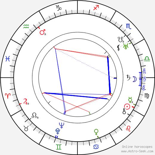 Elmer Dyer день рождения гороскоп, Elmer Dyer Натальная карта онлайн