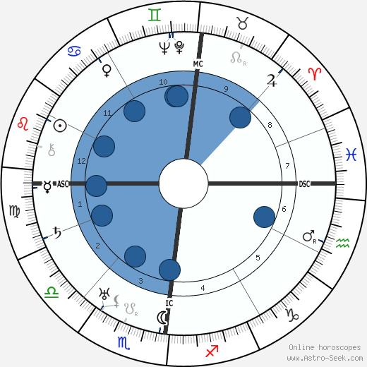 Emmanuel Berl wikipedia, horoscope, astrology, instagram