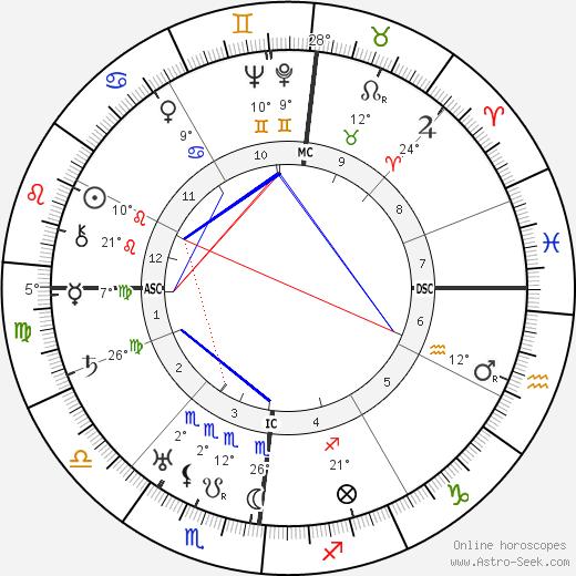 Emmanuel Berl birth chart, biography, wikipedia 2019, 2020