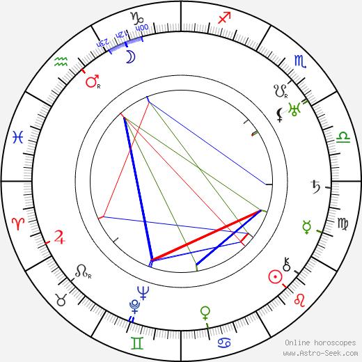 Фрэнк Таттл Frank Tuttle день рождения гороскоп, Frank Tuttle Натальная карта онлайн