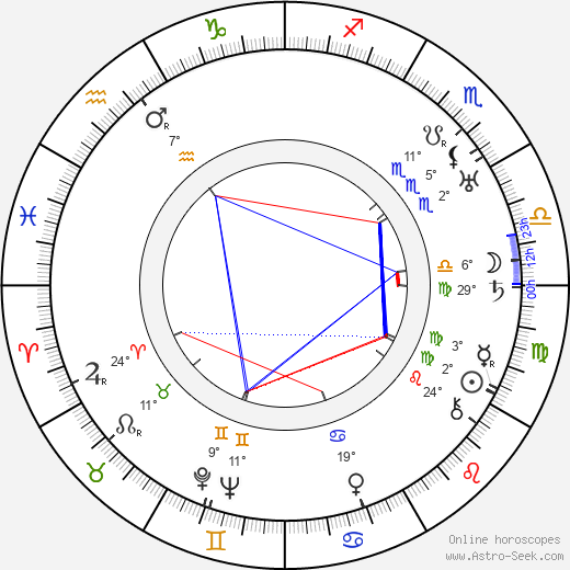 Georg Asagaroff birth chart, biography, wikipedia 2019, 2020