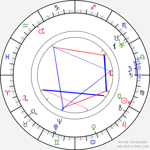 Georg Asagaroff astro natal birth chart, Georg Asagaroff horoscope, astrology