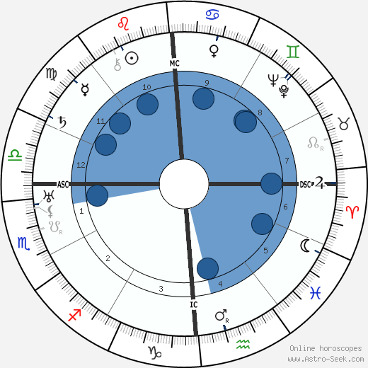 Giuseppe Di Vittorio wikipedia, horoscope, astrology, instagram