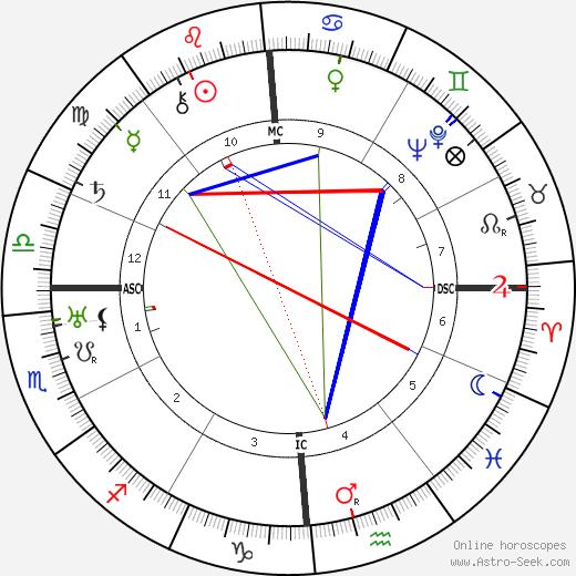 Джузеппе Ди Витторио Giuseppe Di Vittorio день рождения гороскоп, Giuseppe Di Vittorio Натальная карта онлайн