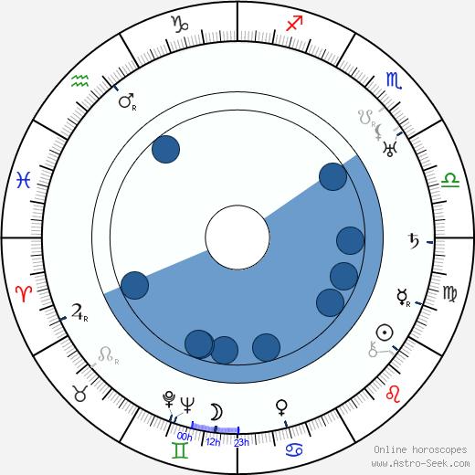 Hans H. Zerlett wikipedia, horoscope, astrology, instagram