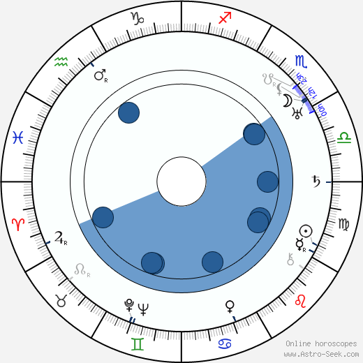 Helen Gibson wikipedia, horoscope, astrology, instagram