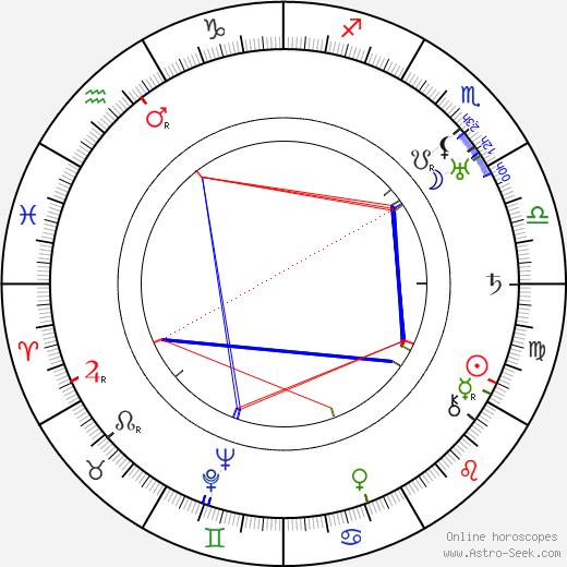 Helen Gibson birth chart, Helen Gibson astro natal horoscope, astrology