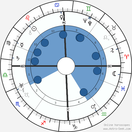 Hugh MacDiarmid wikipedia, horoscope, astrology, instagram