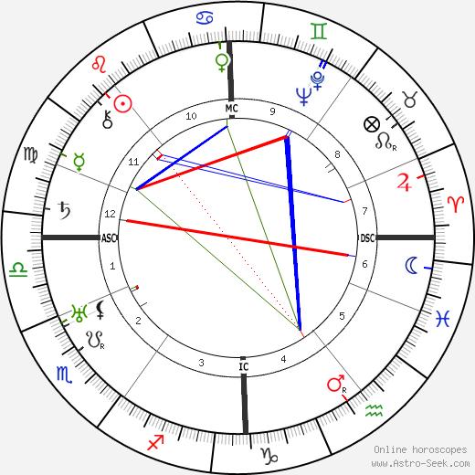 Хью Макдиармид Hugh MacDiarmid день рождения гороскоп, Hugh MacDiarmid Натальная карта онлайн
