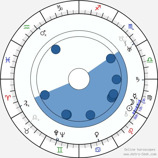 Joseph Walker wikipedia, horoscope, astrology, instagram
