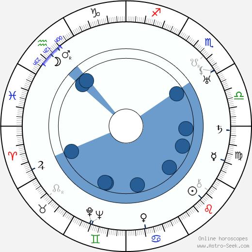 Karl Lennart Oesch wikipedia, horoscope, astrology, instagram