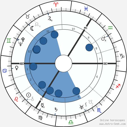 Louis de Broglie wikipedia, horoscope, astrology, instagram