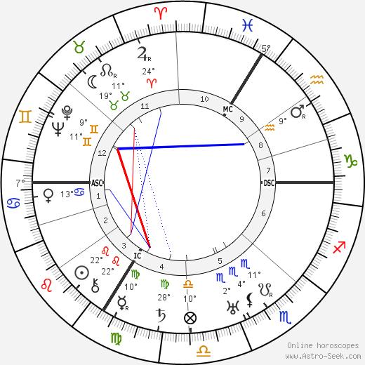 Louis de Broglie birth chart, biography, wikipedia 2018, 2019