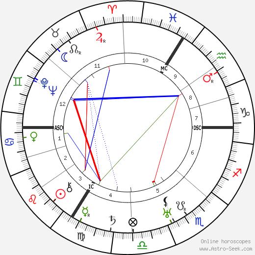 Louis de Broglie astro natal birth chart, Louis de Broglie horoscope, astrology