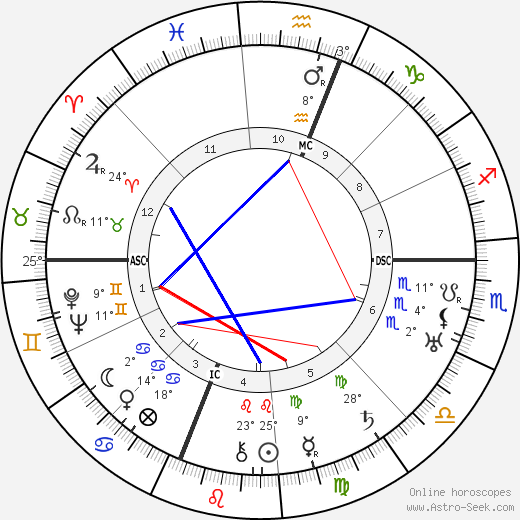 Mae West birth chart, biography, wikipedia 2019, 2020