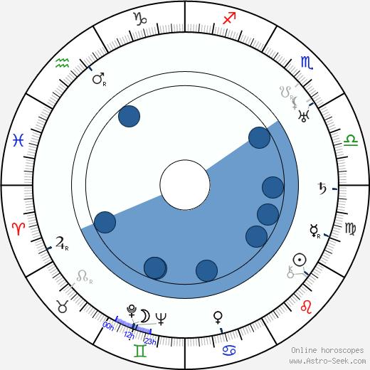 Otto Messmer wikipedia, horoscope, astrology, instagram