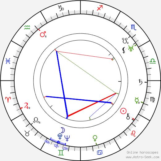 Отто Мессмер Otto Messmer день рождения гороскоп, Otto Messmer Натальная карта онлайн