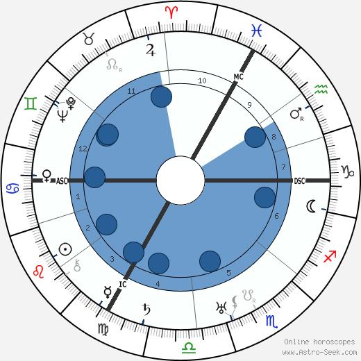 Valentine Tessier wikipedia, horoscope, astrology, instagram