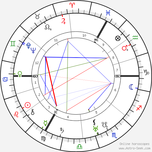 Valentine Tessier день рождения гороскоп, Valentine Tessier Натальная карта онлайн
