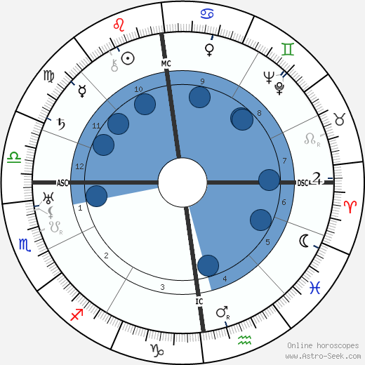 Wladyslaw Anders wikipedia, horoscope, astrology, instagram