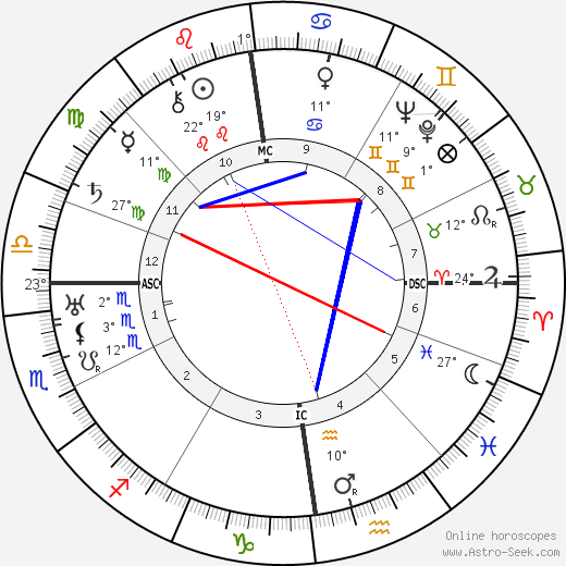 Wladyslaw Anders birth chart, biography, wikipedia 2018, 2019