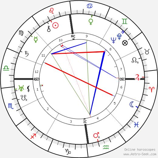 Wladyslaw Anders astro natal birth chart, Wladyslaw Anders horoscope, astrology