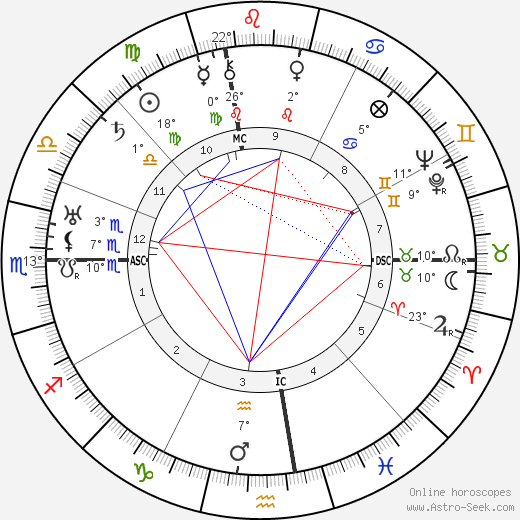 Arthur Holly Compton birth chart, biography, wikipedia 2019, 2020