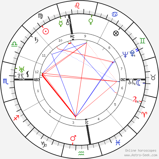 Arthur Holly Compton astro natal birth chart, Arthur Holly Compton horoscope, astrology