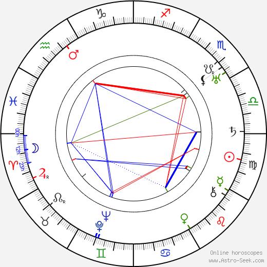Arvid Nyberg день рождения гороскоп, Arvid Nyberg Натальная карта онлайн