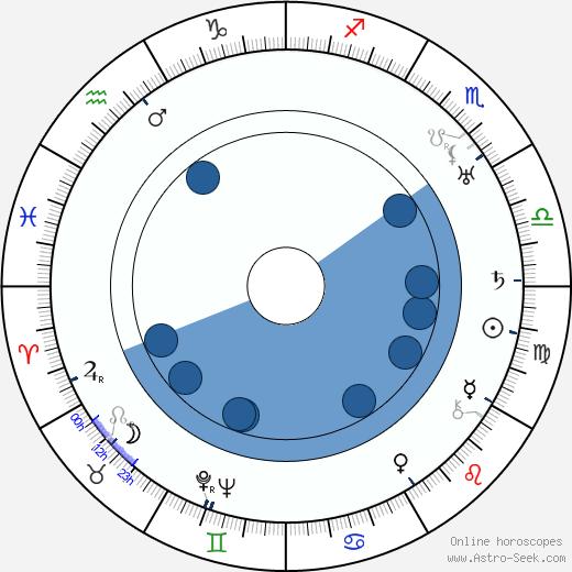 Austin Parker wikipedia, horoscope, astrology, instagram