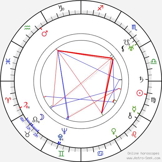 Austin Parker день рождения гороскоп, Austin Parker Натальная карта онлайн