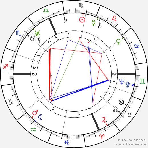 Дариюс Мийо Darius Milhaud день рождения гороскоп, Darius Milhaud Натальная карта онлайн