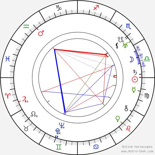 Eddie Cantor astro natal birth chart, Eddie Cantor horoscope, astrology