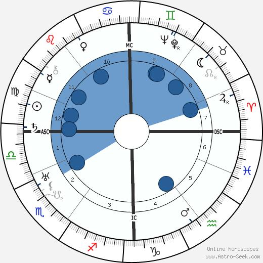 Friedrich Schröder-Sonnenstern wikipedia, horoscope, astrology, instagram