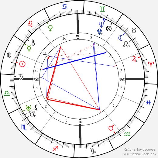 Friedrich Schröder-Sonnenstern tema natale, oroscopo, Friedrich Schröder-Sonnenstern oroscopi gratuiti, astrologia