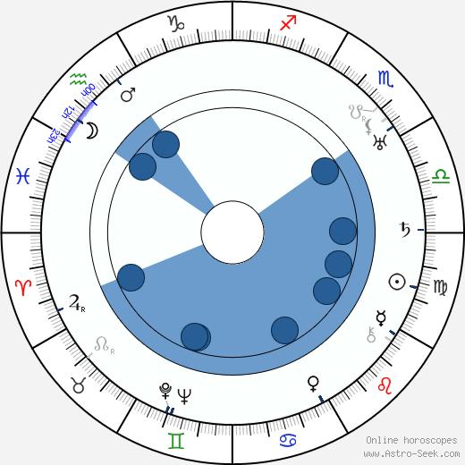 Hugo Österman wikipedia, horoscope, astrology, instagram
