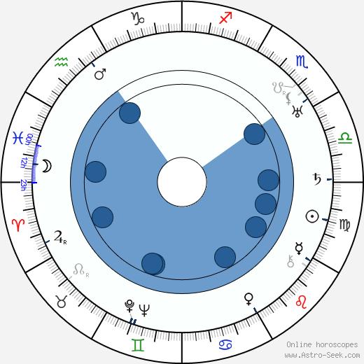 Jiří Dréman wikipedia, horoscope, astrology, instagram
