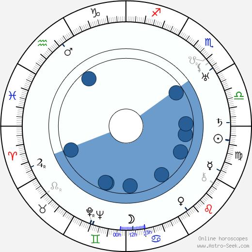 Jiří Julius Fiala wikipedia, horoscope, astrology, instagram