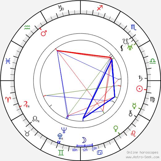 Jiří Julius Fiala astro natal birth chart, Jiří Julius Fiala horoscope, astrology