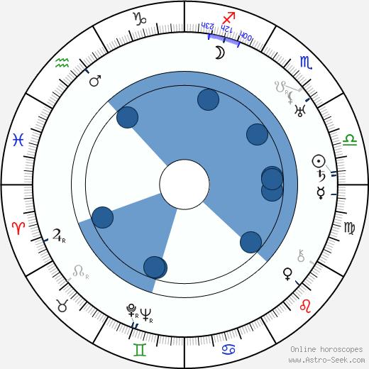 John Mylong wikipedia, horoscope, astrology, instagram