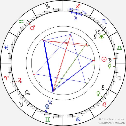 John Mylong astro natal birth chart, John Mylong horoscope, astrology
