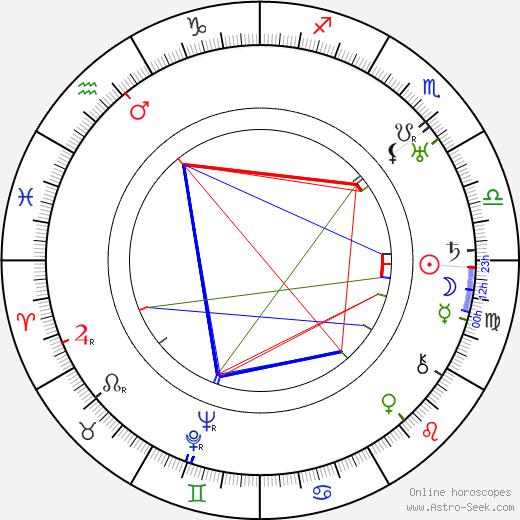Patricia Collinge astro natal birth chart, Patricia Collinge horoscope, astrology