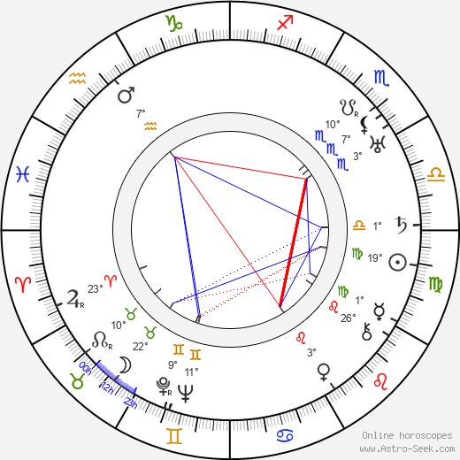 Pinto Colvig birth chart, biography, wikipedia 2019, 2020