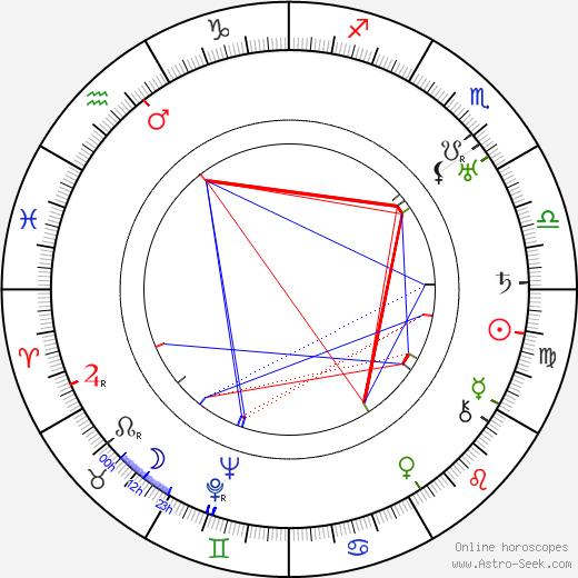 Pinto Colvig birth chart, Pinto Colvig astro natal horoscope, astrology