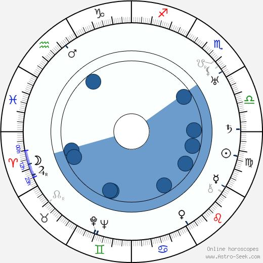 Tsuru Aoki wikipedia, horoscope, astrology, instagram