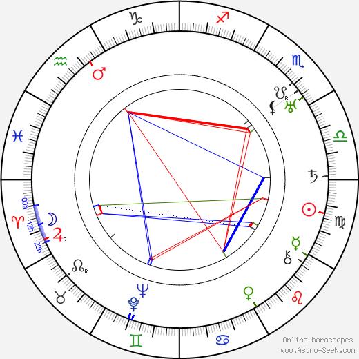 Tsuru Aoki birth chart, Tsuru Aoki astro natal horoscope, astrology