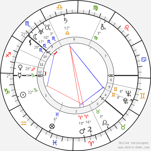 Alfred Rosenberg birth chart, biography, wikipedia 2018, 2019