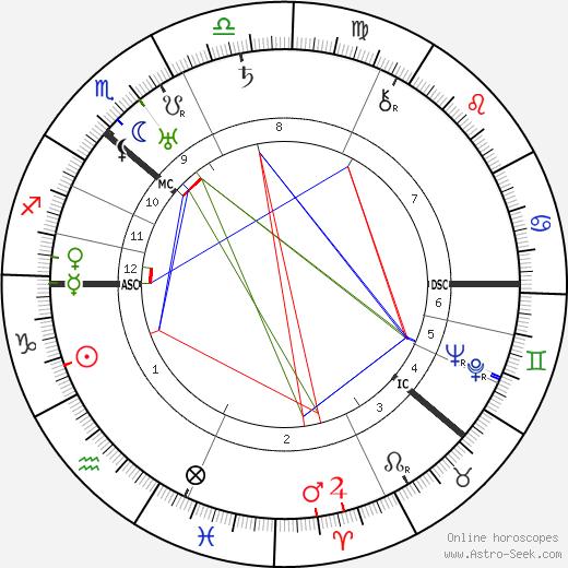 Alfred Rosenberg astro natal birth chart, Alfred Rosenberg horoscope, astrology